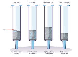 Common issues associated with loose-filled SPE methods