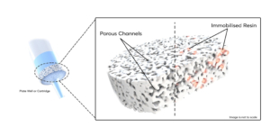 Schematic of the hybrid polymeric structure showing the porous structure of the frit with the active resin immobilised throughout the pore structure