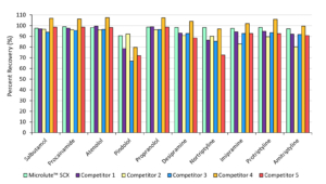 Analyte recovery comparisons against equivalent competitor SPE products.