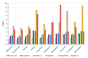 Analyte %RSD comparisons against equivalent competitor SPE products.