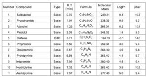 Properties and MS parameters for the basic compounds analysed - aPredicted value from Pubchem